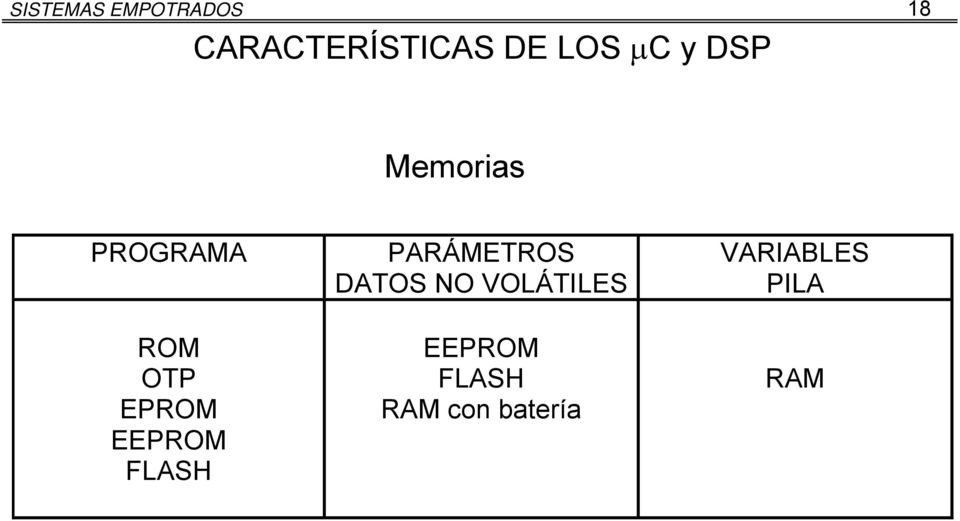 EEPROM FLASH PARÁMETROS DATOS NO VOLÁTILES
