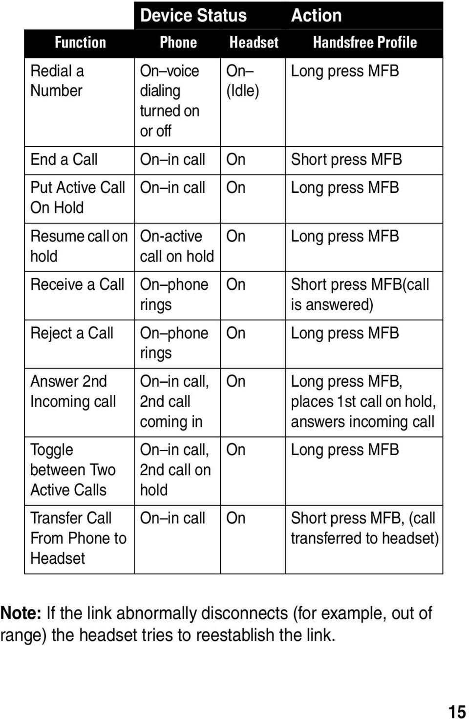From Phone to Headset On phone rings On phone rings On in call, 2nd call coming in On in call, 2nd call on hold On On On On Short press MFB(call is answered) Long press MFB Long press MFB, places 1st