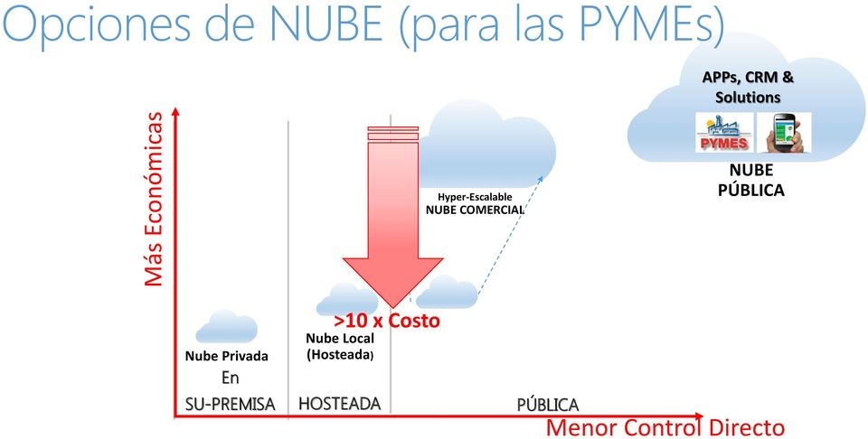 NUBE PÚBLICA Nube Privada En >10 x Costo Nube Local