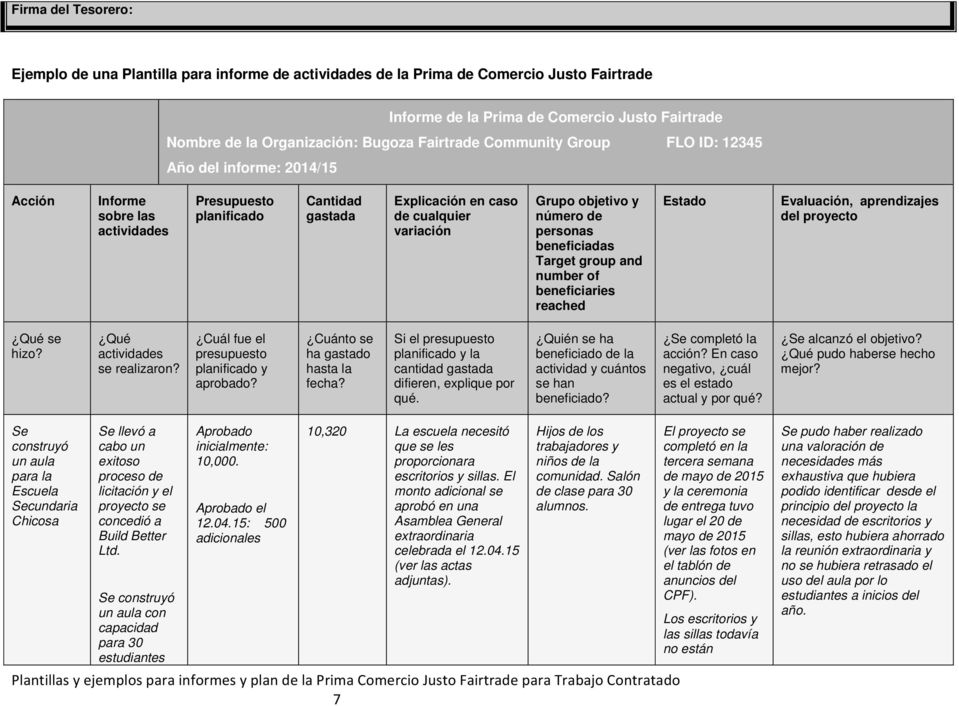 de personas beneficiadas Target group and number of beneficiaries reached Estado Evaluación, aprendizajes del proyecto se hizo? actividades se realizaron?