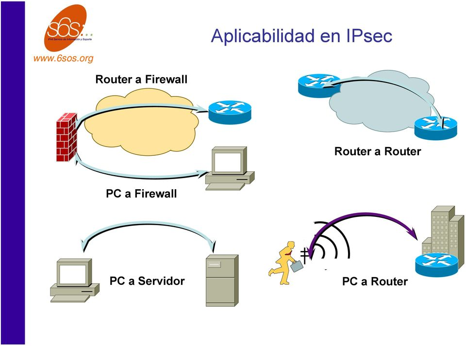 Router a Router PC a