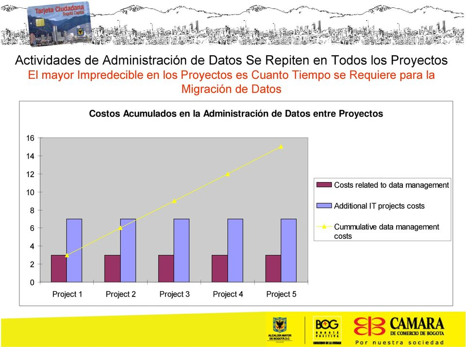 Administración de Datos entre Proyectos 16 14 12 10 8 6 4 Costs related to data management