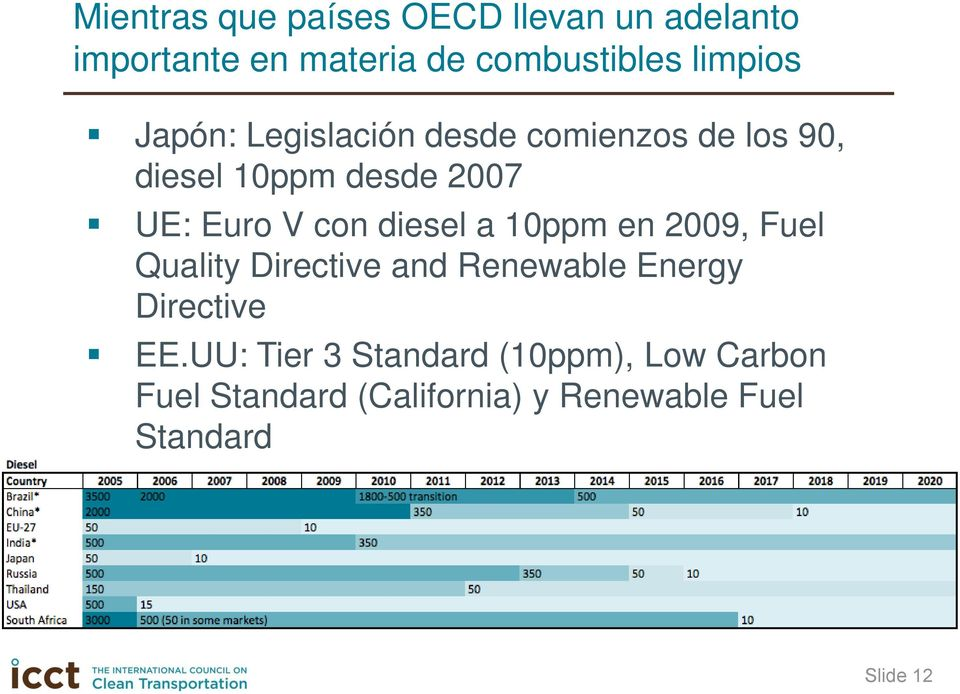 diesel a 10ppm en 2009, Fuel Quality Directive and Renewable Energy Directive EE.