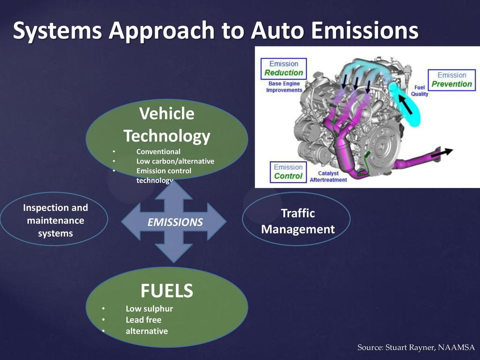 technology Inspection and maintenance systems EMISSIONS