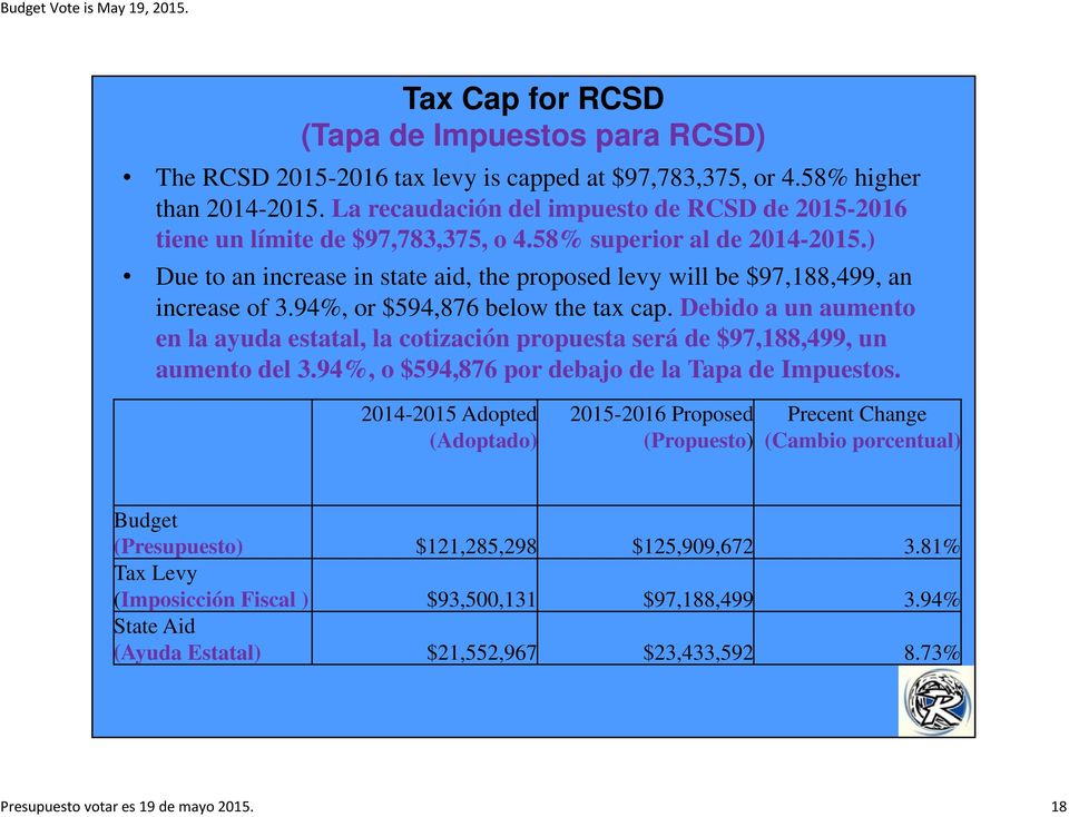 ) Due to an increase in state aid, the proposed levy will be $97,188,499, an increase of 3.94%, or $594,876 below the tax cap.