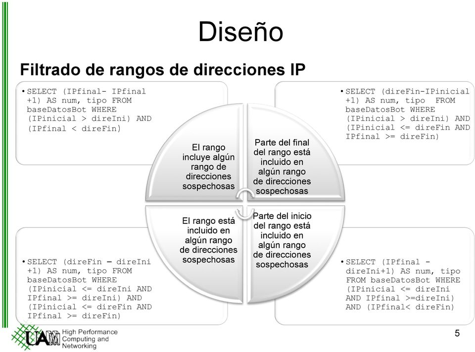 <= direfin AND IPfinal >= direfin) SELECT (direfin direini +1) AS num, tipo FROM basedatosbot WHERE (IPinicial <= direini AND IPfinal >= direini) AND (IPinicial <= direfin AND IPfinal >= direfin) El
