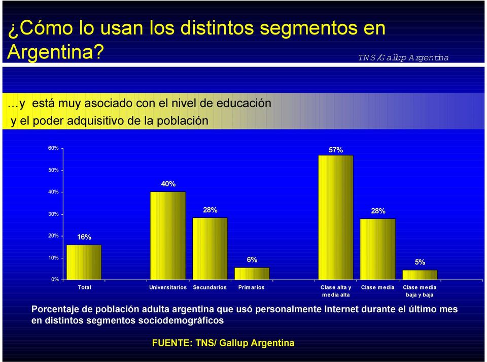 28% 20% 16% 10% 6% 5% 0% Total Universitarios Secundarios Primarios Clase alta y media alta Clase media Clase