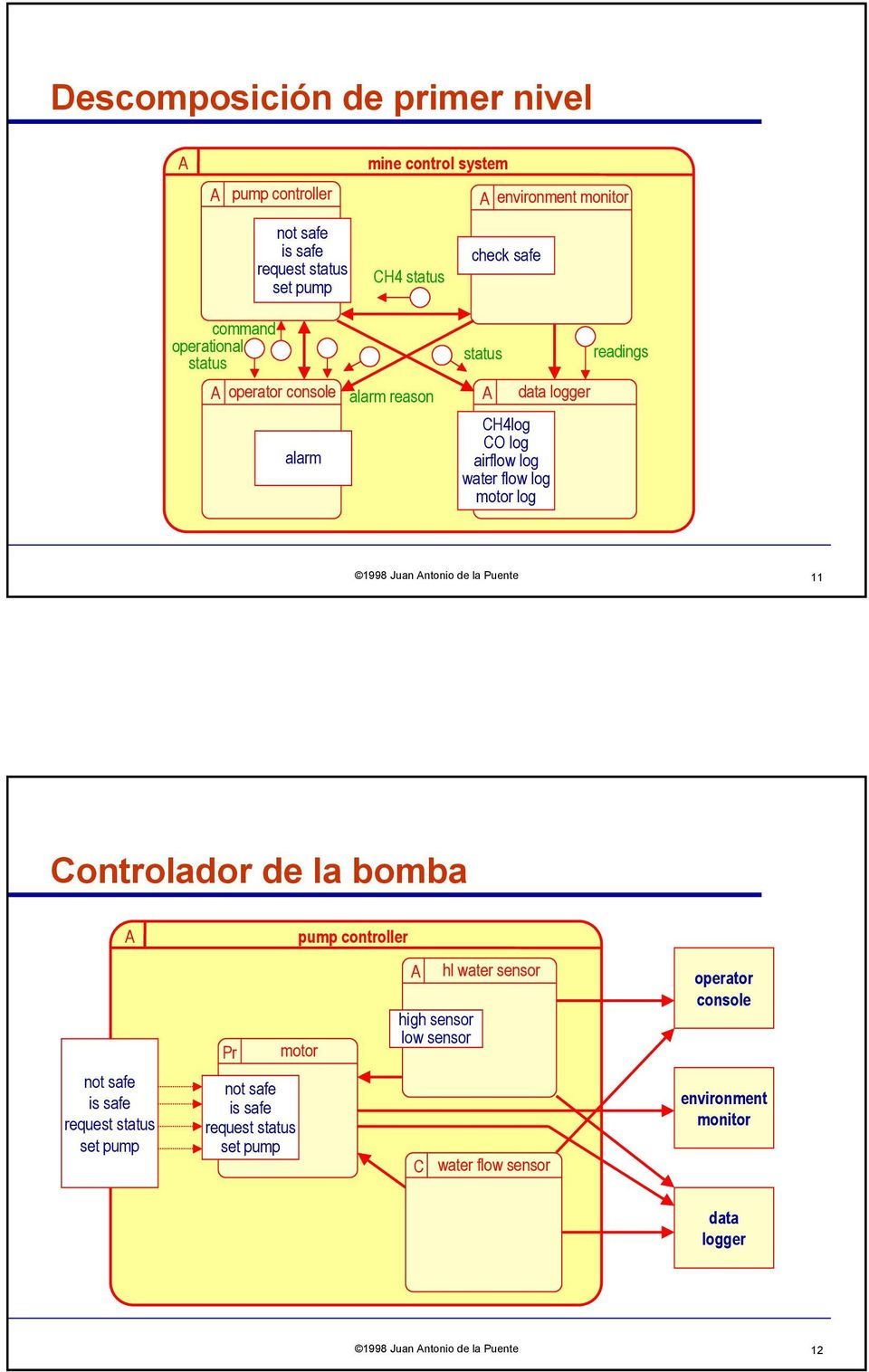 log readings 1998 Juan Antonio de la Puente 11 Controlador de la bomba A not safe is safe request status set pump Pr motor not safe is safe