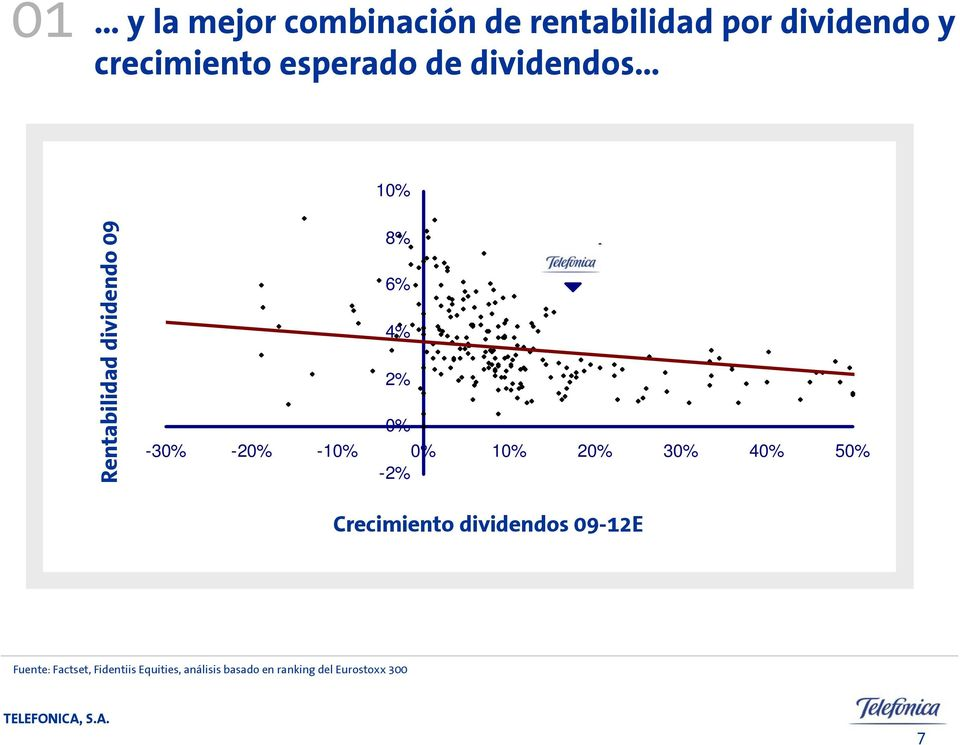 40% 50% -2% Yield 2009 Crecimiento v grow th 09-12 dividendos Lineal (Yield 09-12E 2009