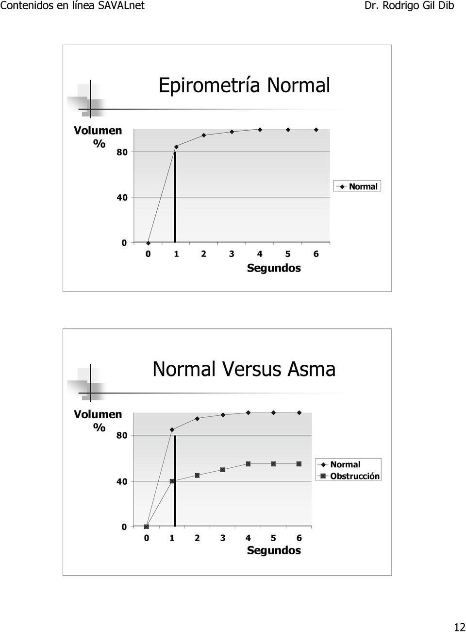 Normal Versus Asma Volumen % 80 40