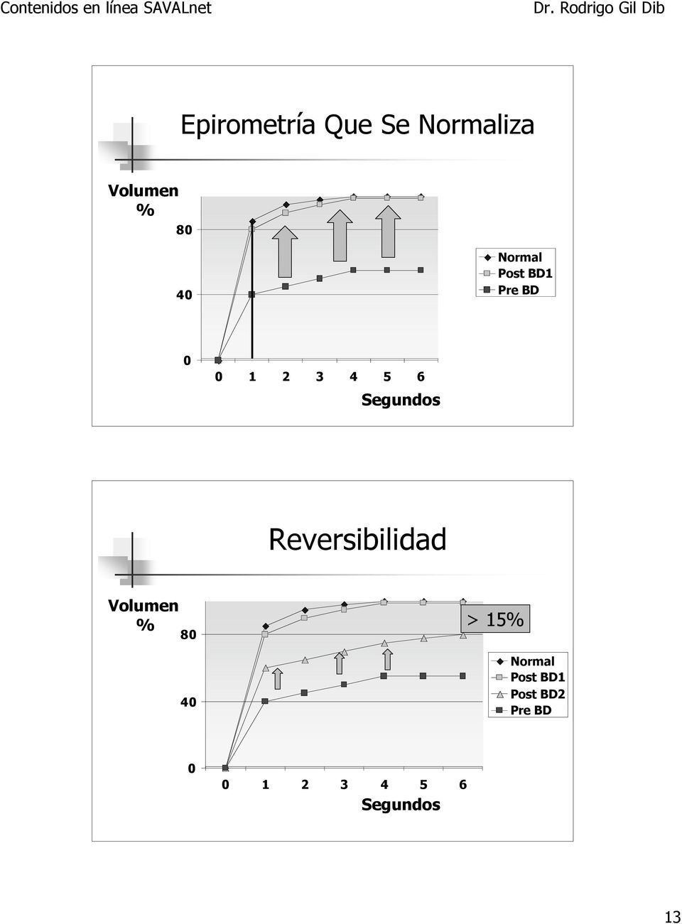 Reversibilidad Volumen % > 15% 80 40 Normal