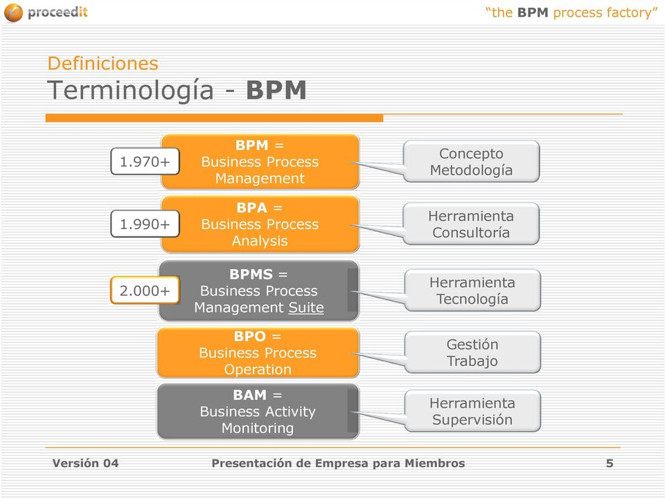 Management Suite BPO = Business Process Operation BAM = Business Activity Monitoring Concepto