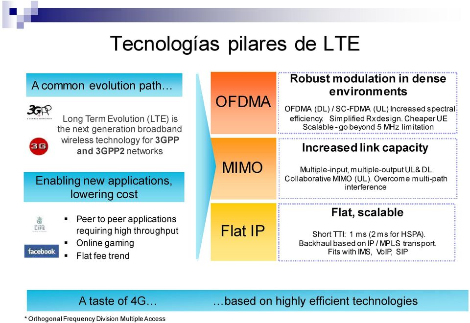 Simplified Rx design. Cheaper UE Scalable - go beyond 5 MHz limitation Increased link capacity Multiple-input, multiple-output UL& DL. Collaborative MIMO (UL).