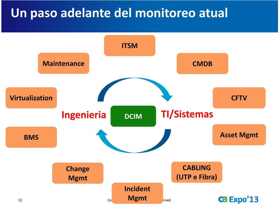 TI/Sistemas CFTV Asset Mgmt Change Mgmt Incident