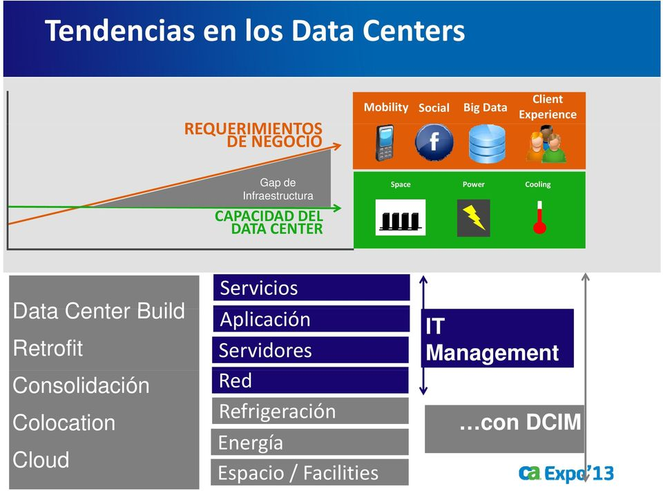 Build Retrofit Consolidación Colocation Cloud Servicios Aplicación Servidores Red