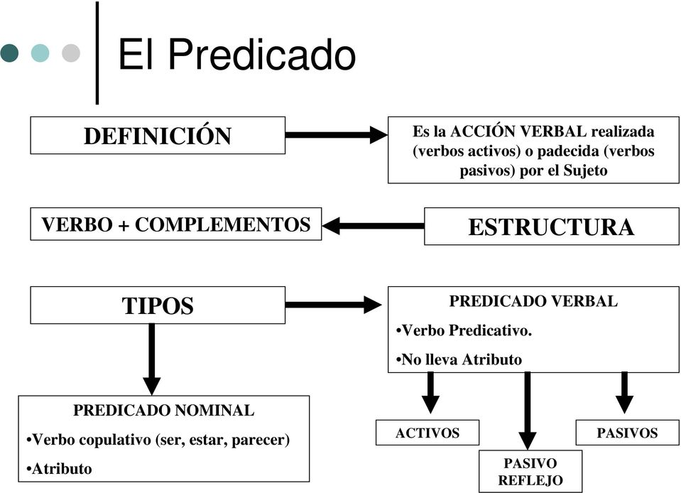 PREDICADO VERBAL Verbo Predicativo.