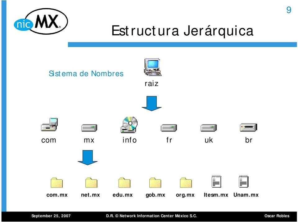 mx info fr uk br com.mx net.