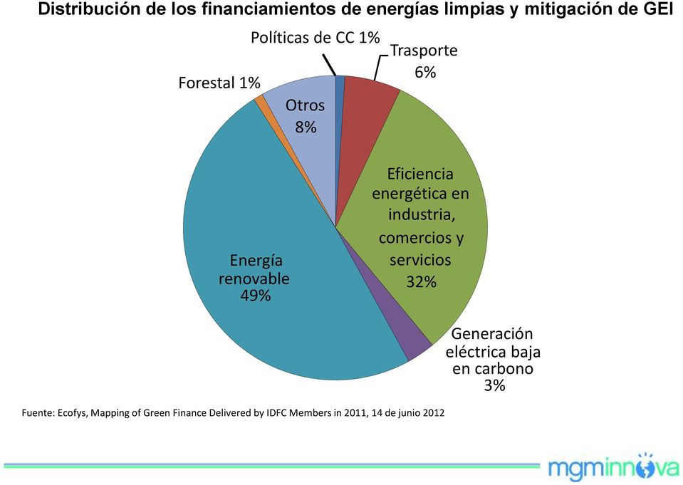 en industria, comercios y servicios 32% Fuente: Ecofys, Mapping of Green Finance