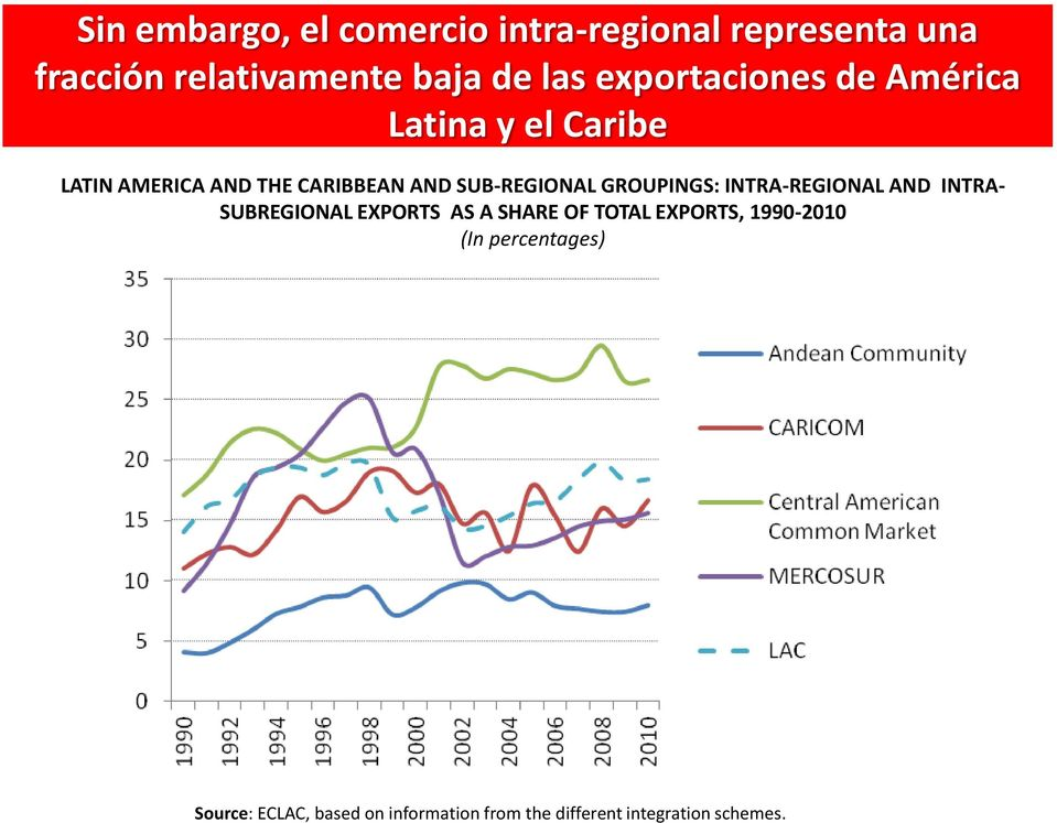 GROUPINGS: INTRA-REGIONAL AND INTRA- SUBREGIONAL EXPORTS AS A SHARE OF TOTAL EXPORTS,