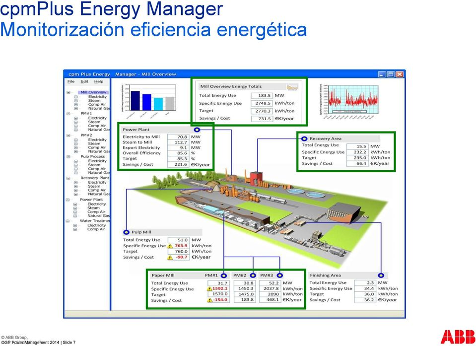energética ABB Group, OGP June