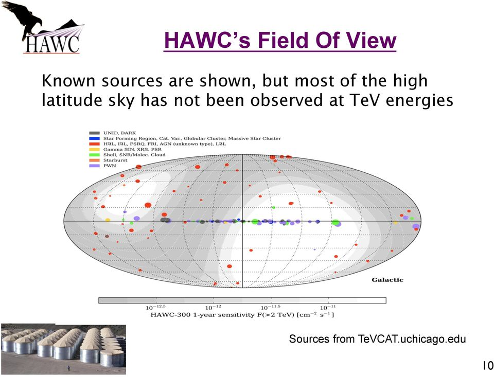 sky has not been observed at TeV