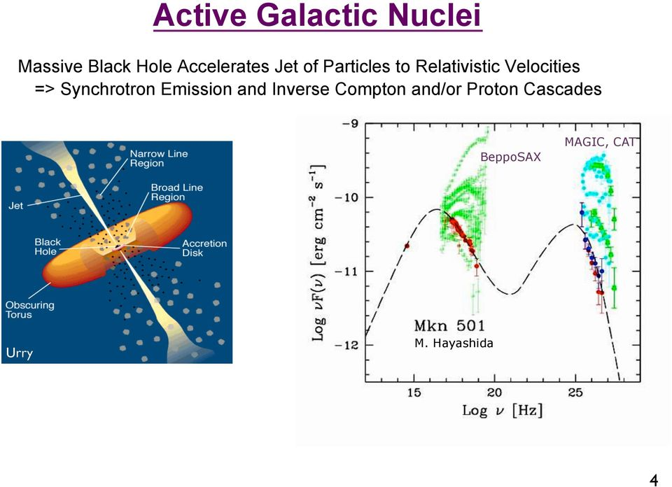Velocities => Synchrotron Emission and Inverse