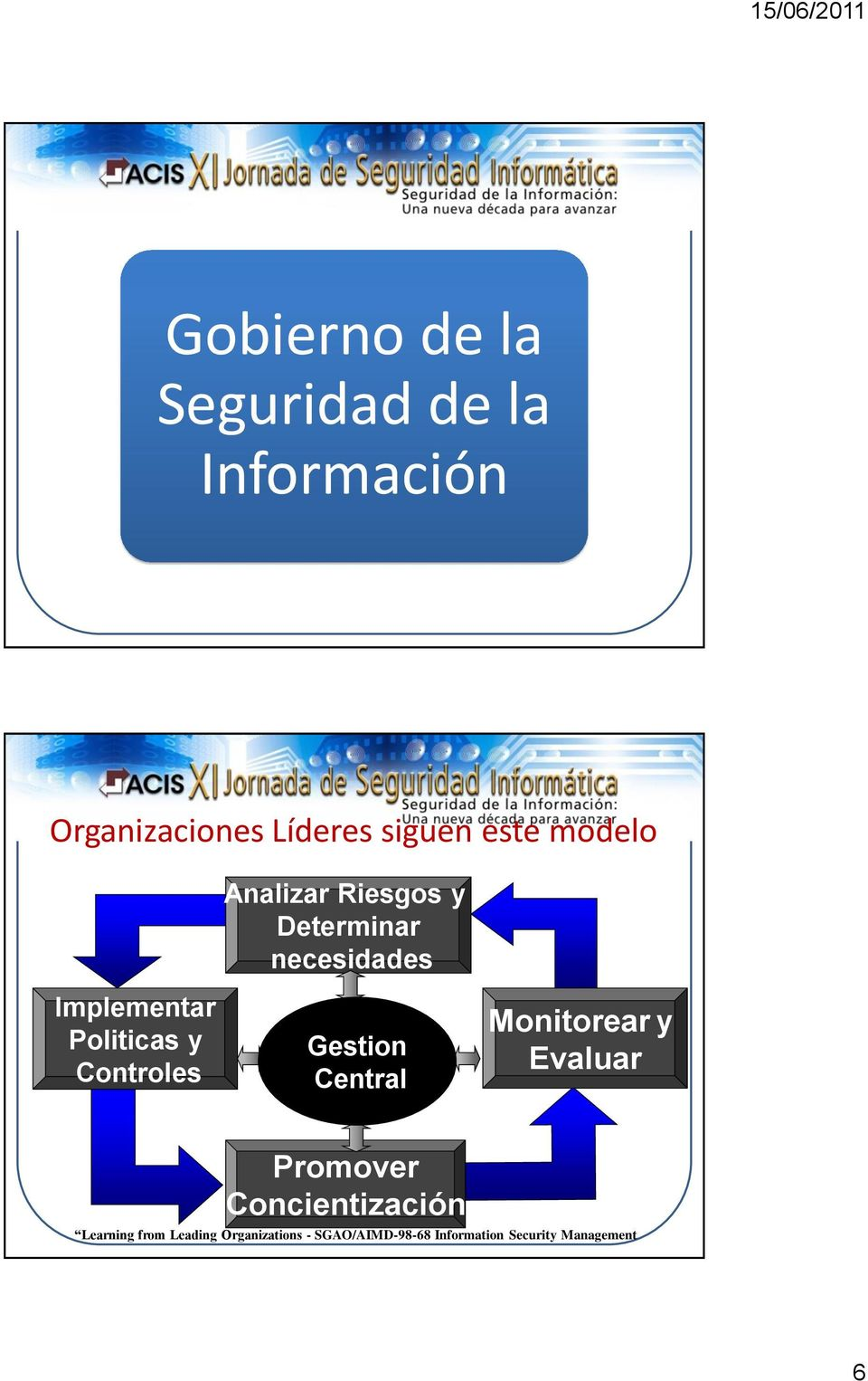 Controles Gestion Central Monitorear y Evaluar Promover Concientización