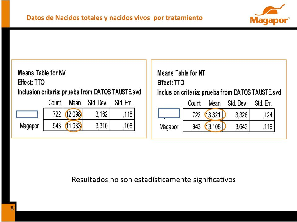 722 12,098 3,162,118 943 11,933 3,310,108 Means Table for NT Effe ct: TTO Inclusion criteria:  722 13,321