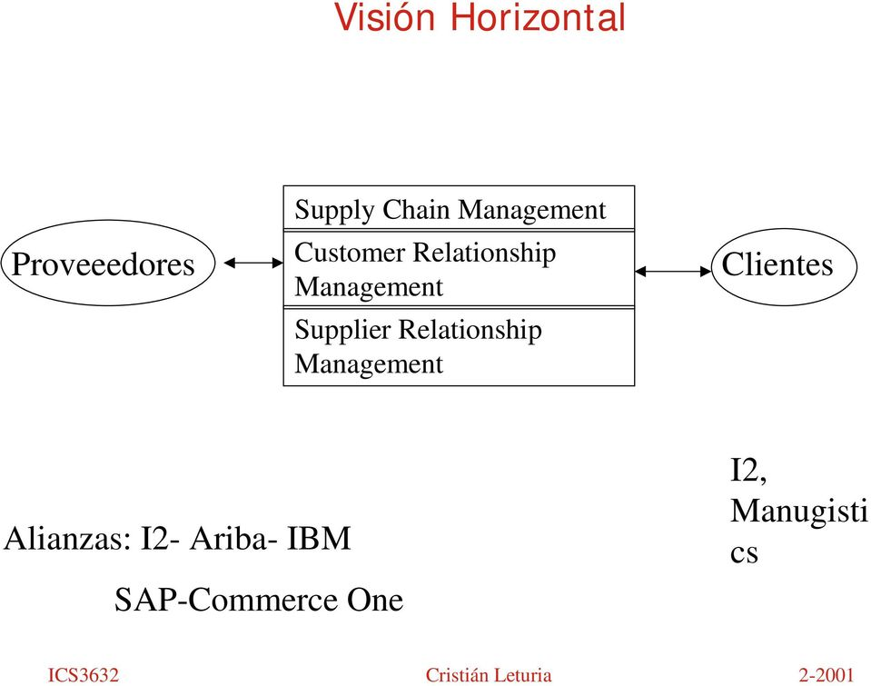 Supplier Relationship Management Clientes