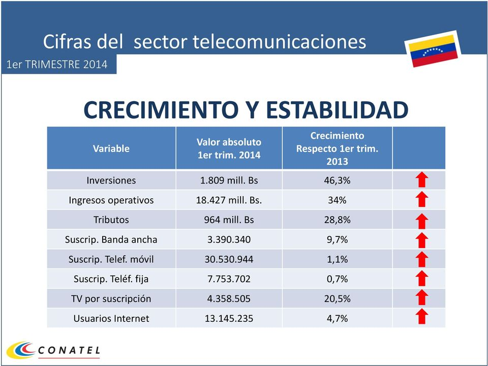 Bs 28,8% Suscrip. Banda ancha 3.390.340 9,7% Suscrip. Telef. móvil 30.530.944 1,1% Suscrip.