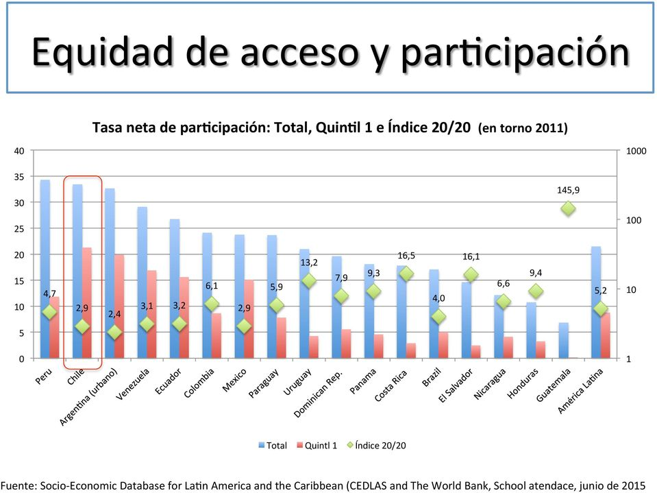 16,5 4,0 16,1 6,6 9,4 5,2 10 5 0 1 Total Quintl 1 Índice 20/20 Fuente: Socio- Economic