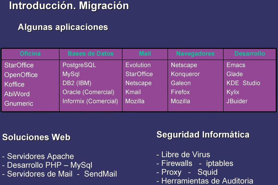Oracle (Comercial) Informix (Comercial) Mail Evolution StarOffice Netscape Kmail Mozilla Navegadores Netscape Konqueror Galeon