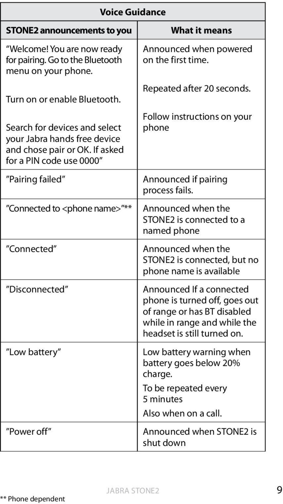 If asked for a PIN code use 0000 Pairing failed Connected to <phone name> ** Connected Disconnected Low battery Power off What it means Announced when powered on the first time.