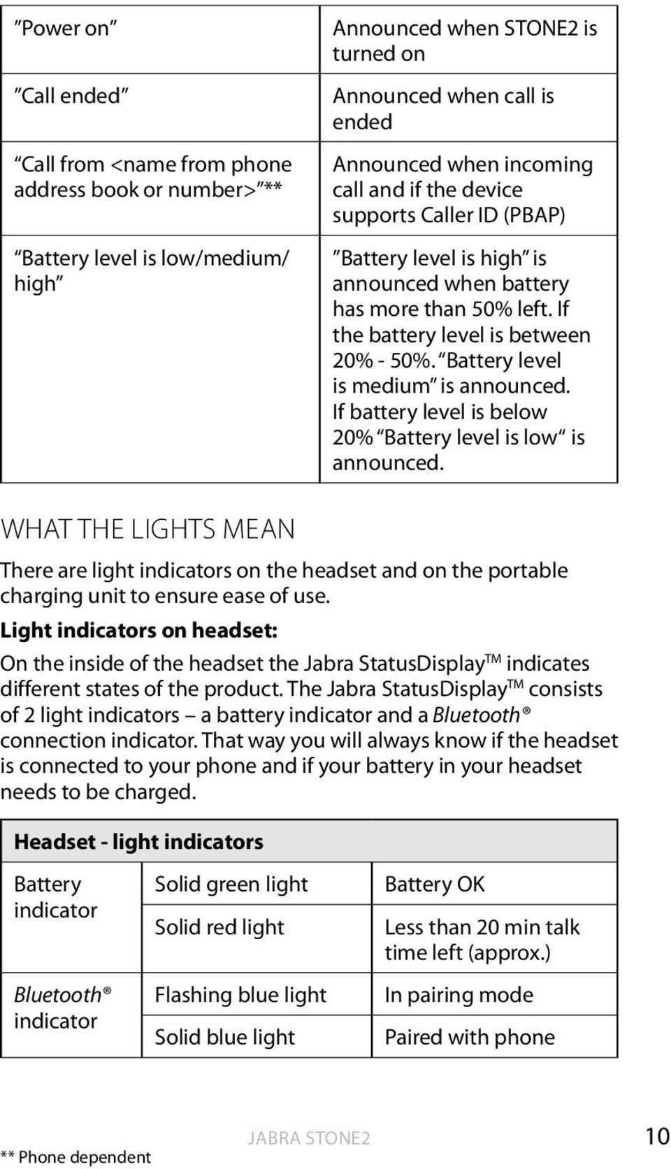 Battery level is medium is announced. If battery level is below 20% Battery level is low is announced.