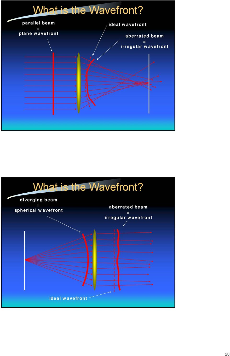 aberrated beam = irregular wavefront  diverging beam =