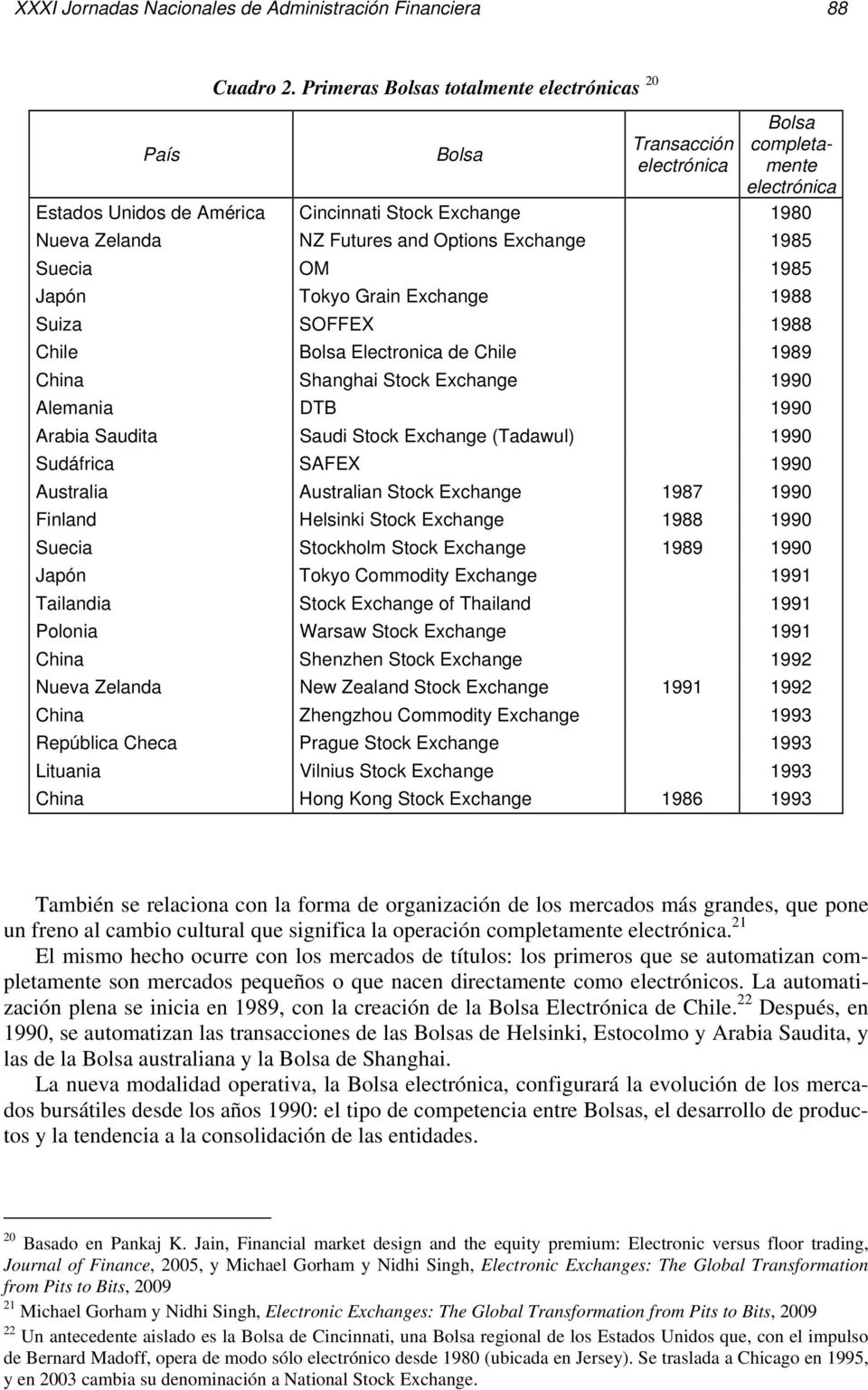 Exchange 1985 Suecia OM 1985 Japón Tokyo Grain Exchange 1988 Suiza SOFFEX 1988 Chile Bolsa Electronica de Chile 1989 China Shanghai Stock Exchange 1990 Alemania DTB 1990 Arabia Saudita Saudi Stock