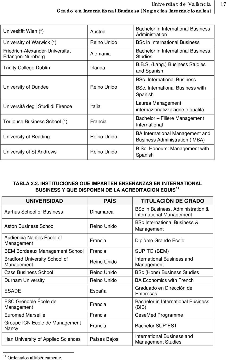 Reino Unido Reino Unido Bachelor in International Business Studies B.B.S. (Lang.) Business Studies and Spanish BSc. International Business BSc.