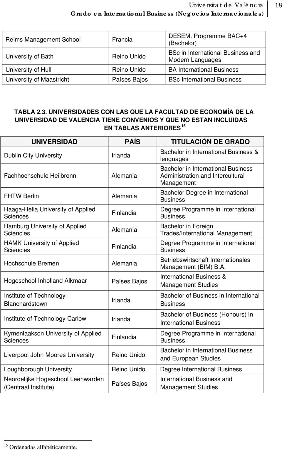 Bajos BSc International Business TABLA 2.3.