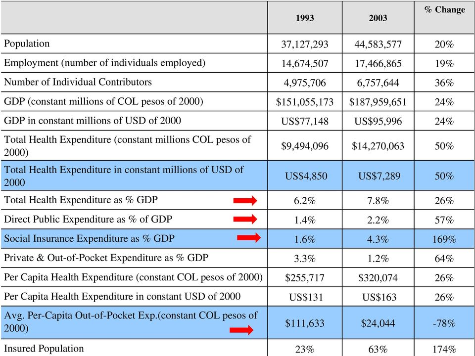 $14,270,063 50% Total Health Expenditure in constant millions of USD of 2000 US$4,850 US$7,289 50% Total Health Expenditure as % GDP 6.2% 7.8% 26% Direct Public Expenditure as % of GDP 1.4% 2.
