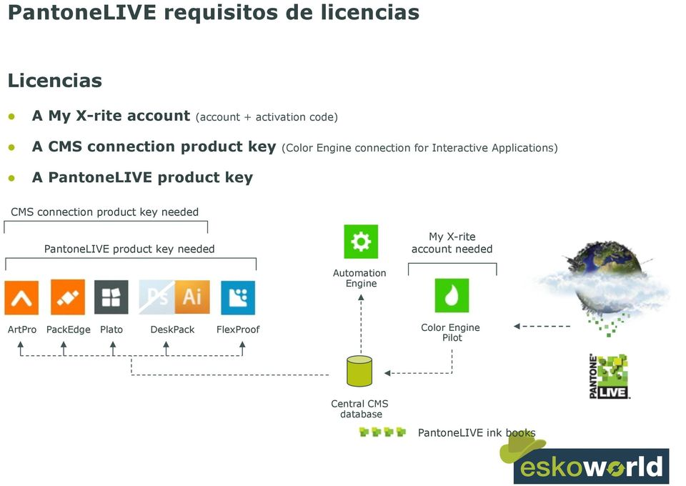 CMS connection product key needed PantoneLIVE product key needed My X-rite account needed Automation