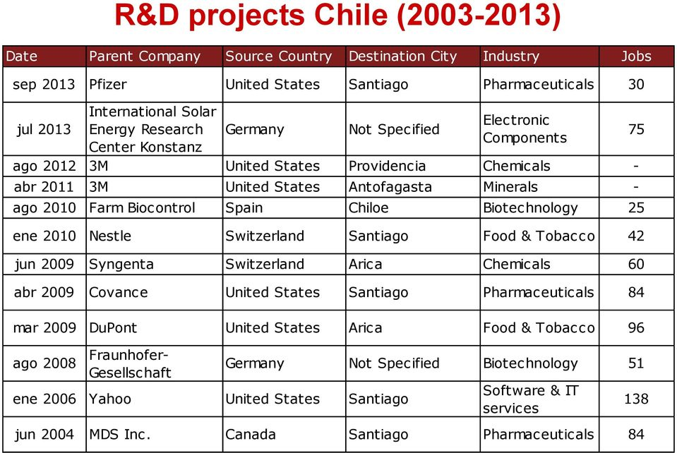 Biotechnology 25 ene 2010 Nestle Switzerland Santiago Food & Tobacco 42 jun 2009 Syngenta Switzerland Arica Chemicals 60 abr 2009 Covance United States Santiago Pharmaceuticals 84 mar 2009 DuPont
