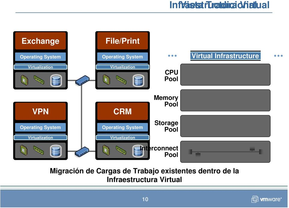 Memory Pool Virtualization Virtualization Storage Pool Interconnect