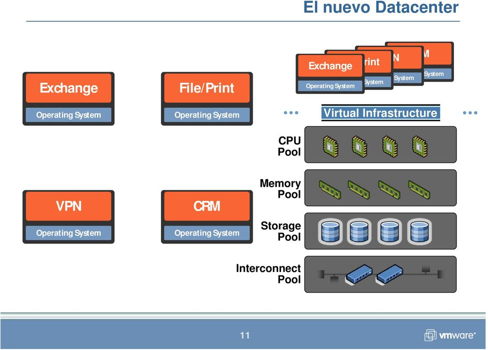 Exchange CRM Virtual Infrastructure