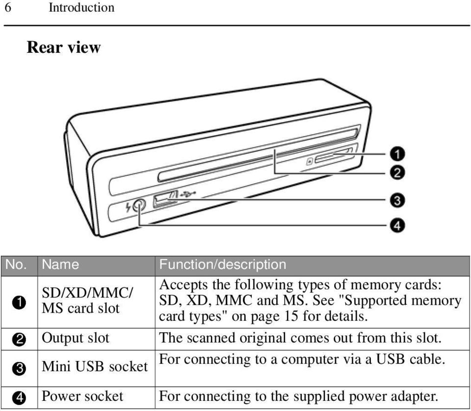 "SD, XD, MMC and MS. See ""Supported memory card types"" on page 15 for details."