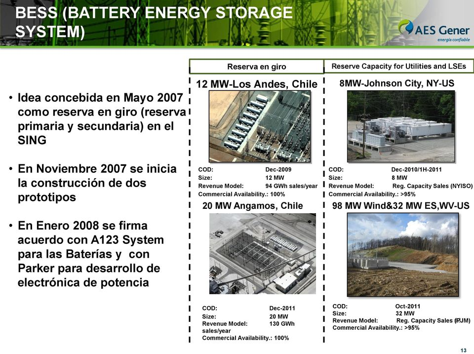 electrónica de potencia COD: Dec-2009 COD: Dec-2010/1H-2011 Size: 12 MW Size: 8 MW Revenue Model: 94 GWh sales/year Revenue Model: Reg. Capacity Sales (NYISO) Commercial Availability.