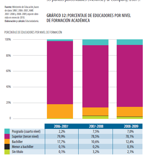 In 2008-2009, the number of teachers with a tertiary education amounted to 78.1% and the number of those with postgraduate study has more than doubled from 2.2.% up to 7%.