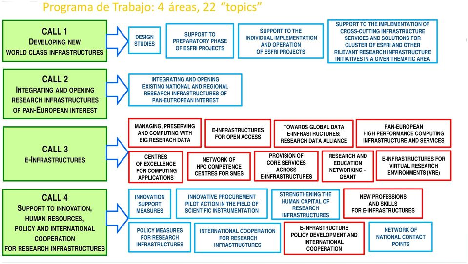 THEMATIC AREA CALL 2 INTEGRATING AND OPENING RESEARCH INFRASTRUCTURES OF PAN-EUROPEAN INTEREST CALL 3 E-INFRASTRUCTURES INTEGRATING AND OPENING EXISTING NATIONAL AND REGIONAL RESEARCH INFRASTRUCTURES