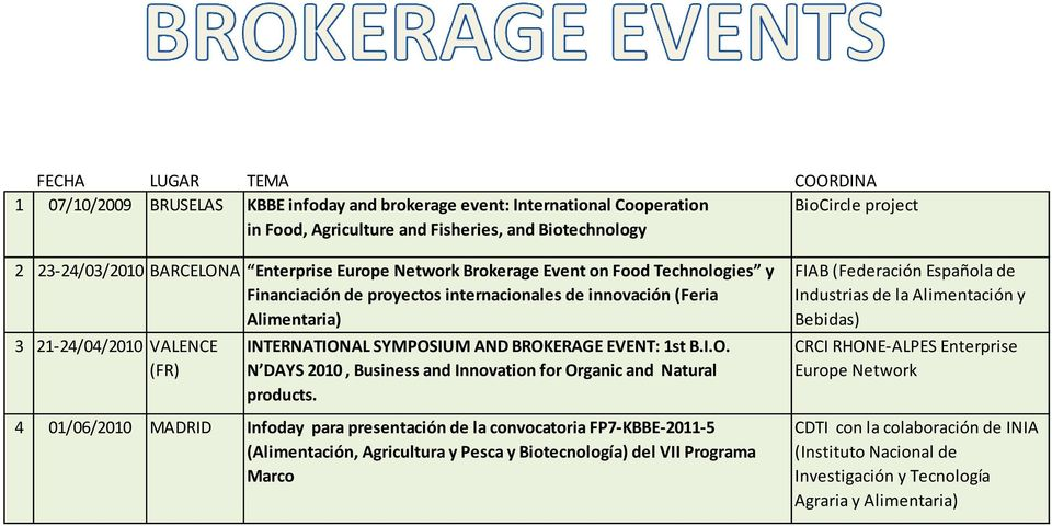 SYMPOSIUM AND BROKERAGE EVENT: 1st B.I.O. N DAYS 2010, Business and Innovation for Organic and Natural products.