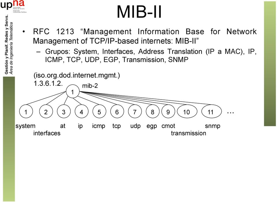 ICMP, TCP, UDP, EGP, Transmission, SNMP (iso.org.dod.internet.mgmt.) 1.3.6.1.2.