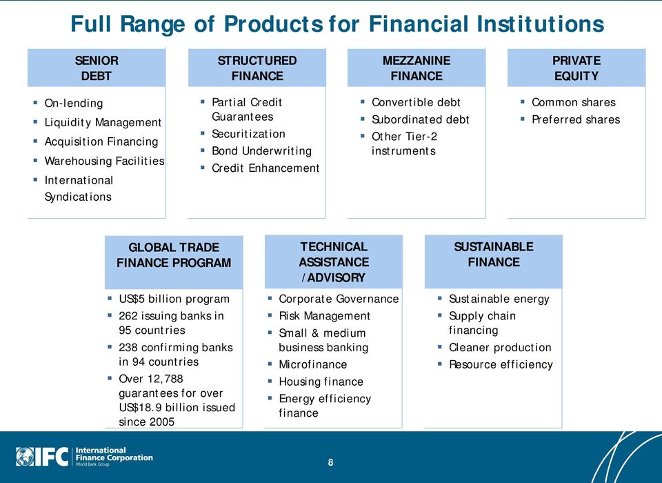 GLOBAL TRADE FINANCE PROGRAM US$5 billion program 262 issuing banks in 95 countries 238 confirming banks in 94 countries Over 12,788 guarantees for over US$18.